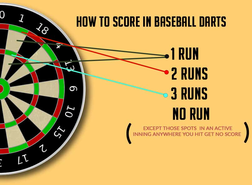 How to score baseball darts